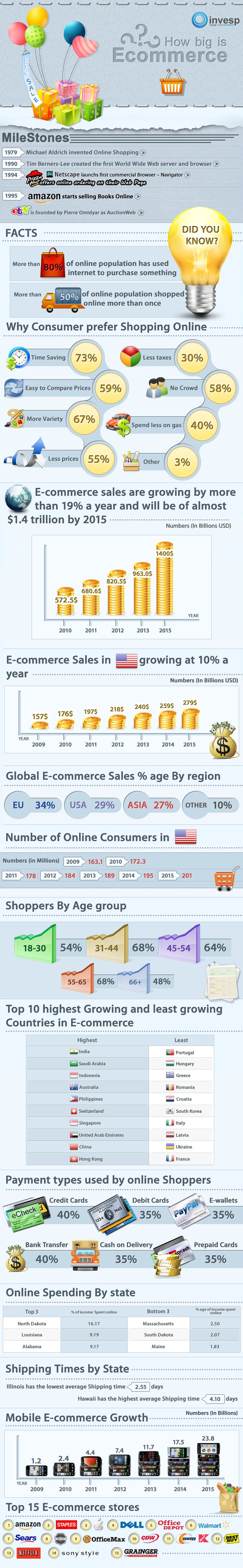How Big is Ecommerce Industry