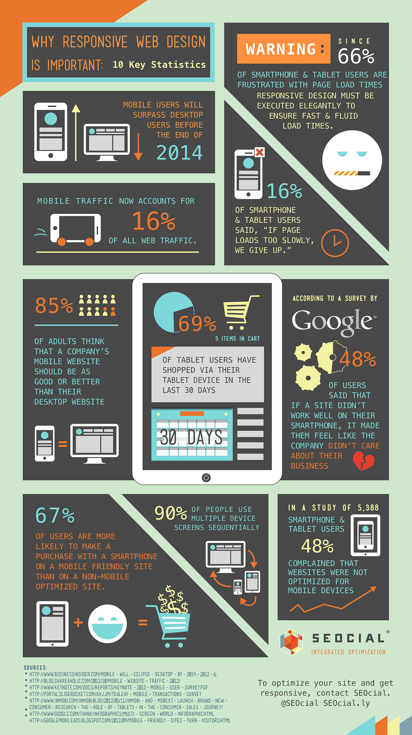 Why Responsive Design is Important for  Ecommerce Success in 2014