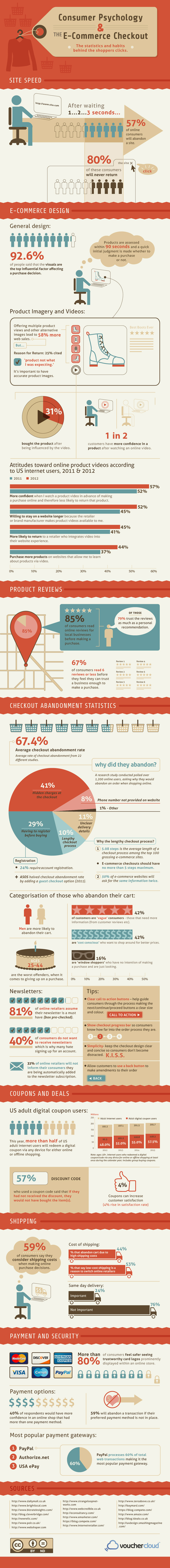 Consumer Psychology and E-Commerce Checkout [Infographic]