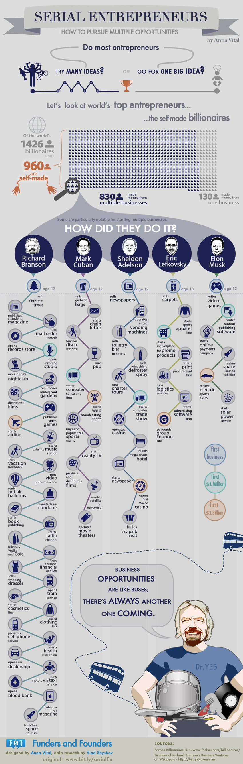 Serial Entrepreneurs - How to Pursue Multiple Opportunites [Infographic]
